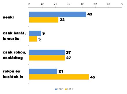 A kapcsolati tõke forrásai 2000-ben és 2011-ben