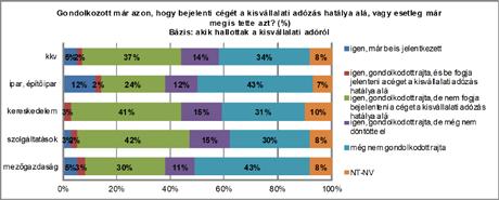 Kisvállalati adó 2013 - Kevesen választják