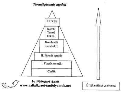 termekpiramis